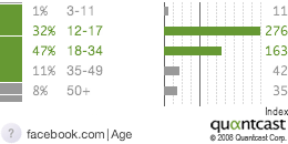 Facebook Demographics - Distribution by Age