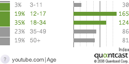 Youtube Age Demographics