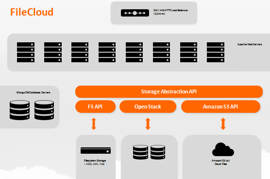 Announcing FileCloud 5 0 – Network Folder Sync, Endpoint