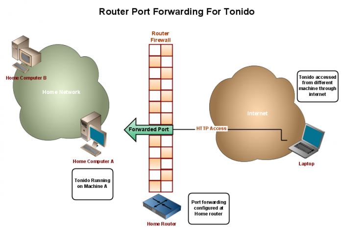 HTTPS PORT FORWARDING - How to get Open NAT on Xbox One with