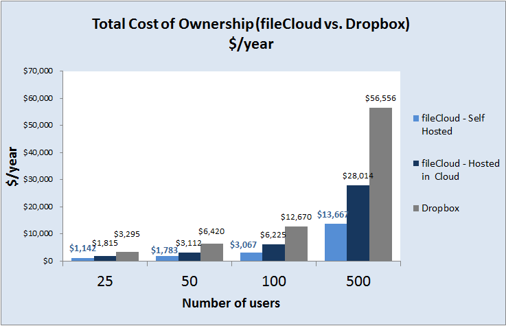 Total Cost Chart : fileCloud vs. Dropbox